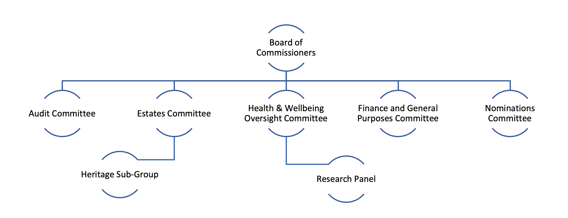 Board of Commissioners Structure